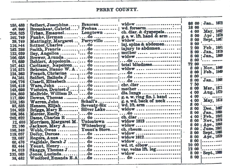 15 List of Pensioners on the Roll 1883