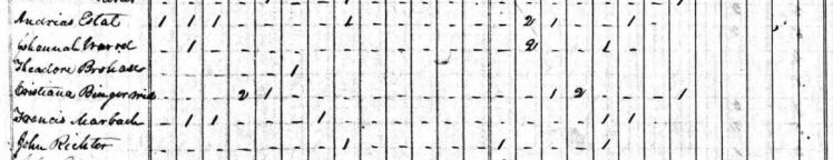 Theodore Brohm 1840 census Perry County