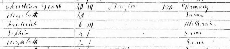 Christian Grass 1850 census Collinsville IL
