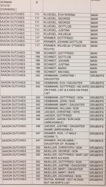 Zionroots list of Paitzdorf