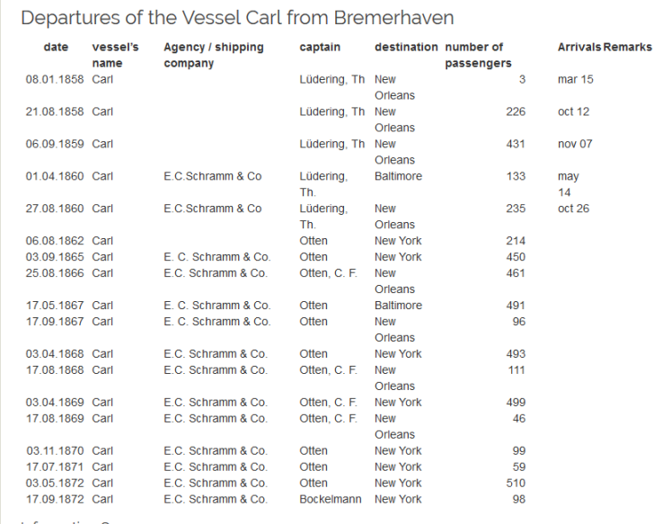 Ship Carl departure list from Bremerhaven