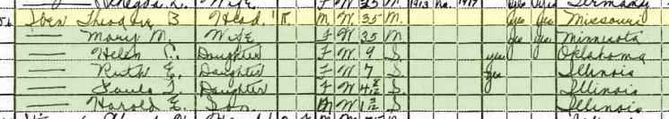 Theodore Iben 1920 census Litchfield IL