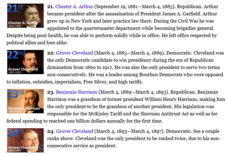 Presidents List 1881-1897